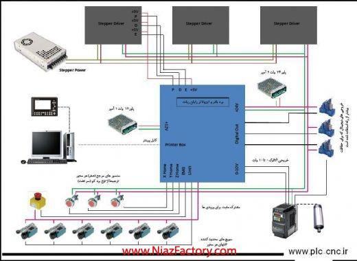 نصب کنترل DSP